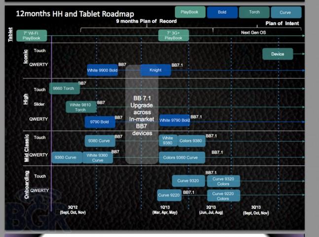 Tecnologia Movil - Página 6 Blackberry-roadmap-2012-bgr-1-647x481