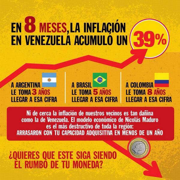 InflaciónVenezuela