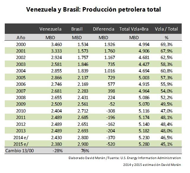 Vzla-Brasil-Produccion-petrolera-