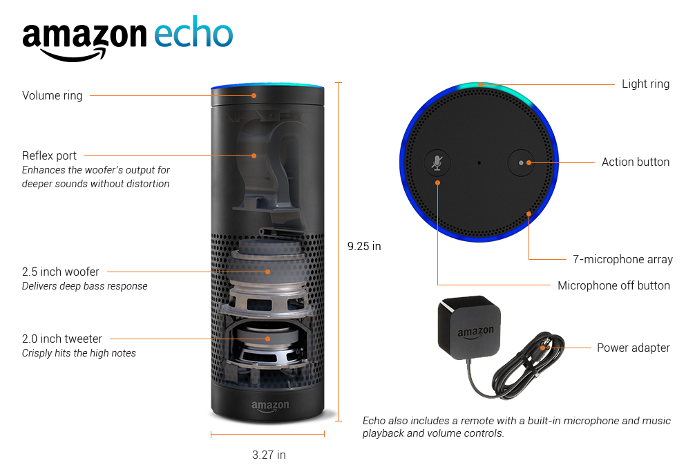 Echo, el nuevo gadget de Amazon ¿inminente fracaso de este asistente virtual?