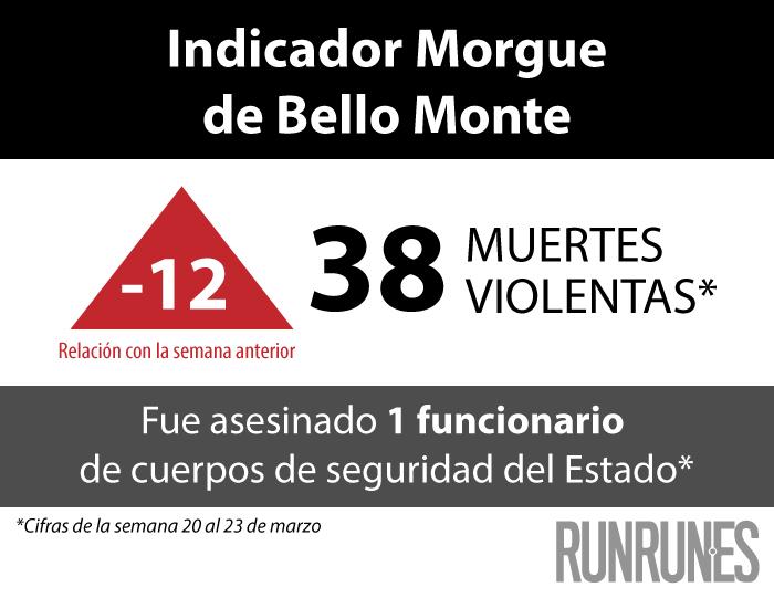 Fin de semana cierra con 38 muertes violentas en Gran Caracas