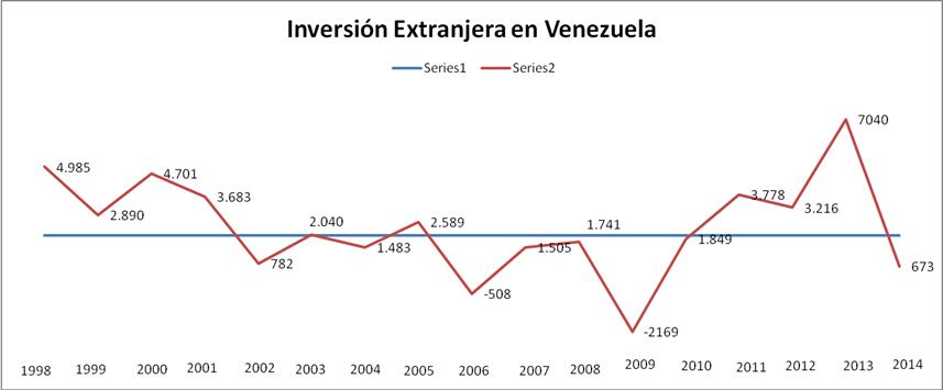 InversiónExtrajeraenVenezuela