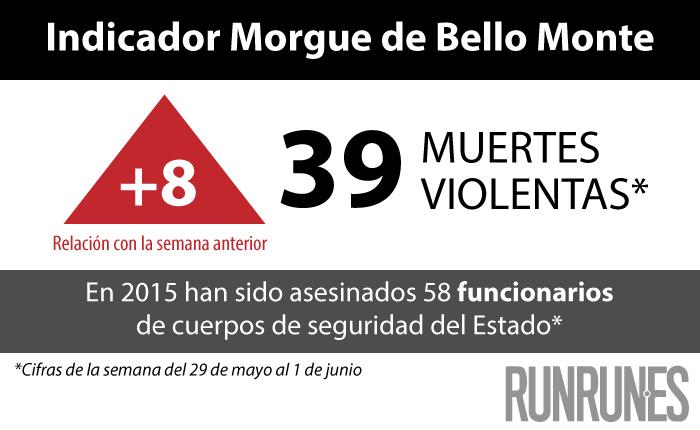 Mayo cierra como el segundo mes más violento del año con 466 homicidios