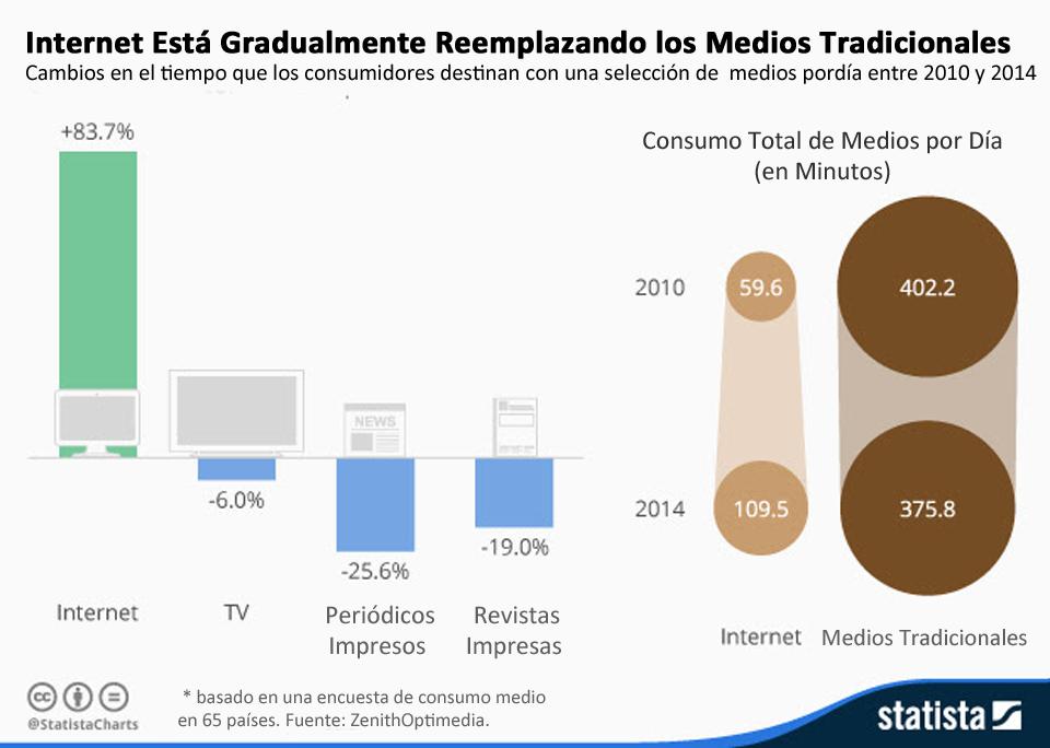 En datos: Internet vs. los medios tradicionales
