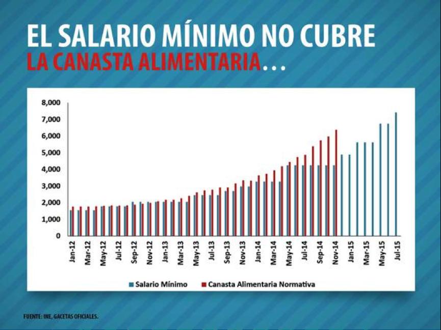 SalarioMínimoVenezuela