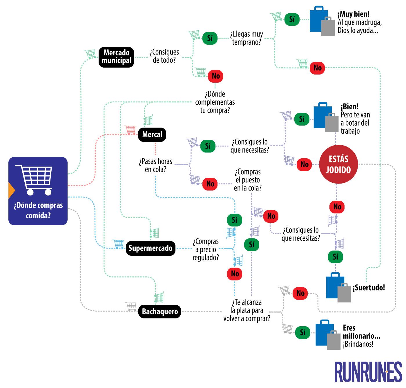 diagrama-mercado
