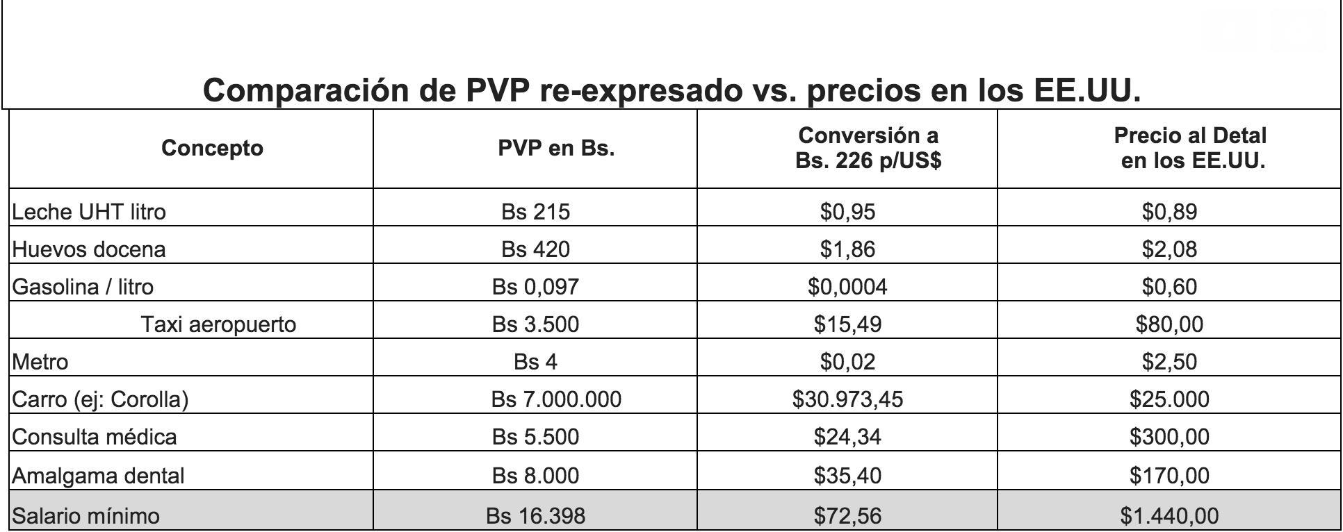 ComparacióndePVP re-expresadovsprecios enEE.UU.