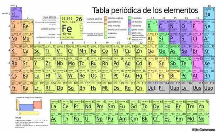 Cules son los 4 elementos creados por el hombre que ingresan a la cules son los 4 elementos creados por el hombre que ingresan a la tabla peridica urtaz Choice Image