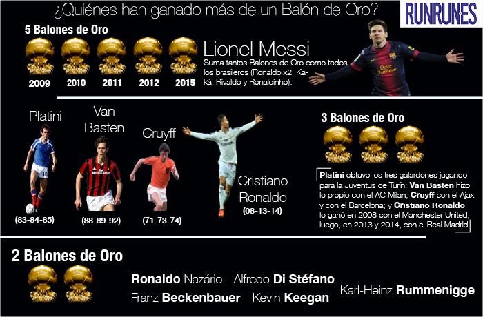 Infografia-balon-de-oro