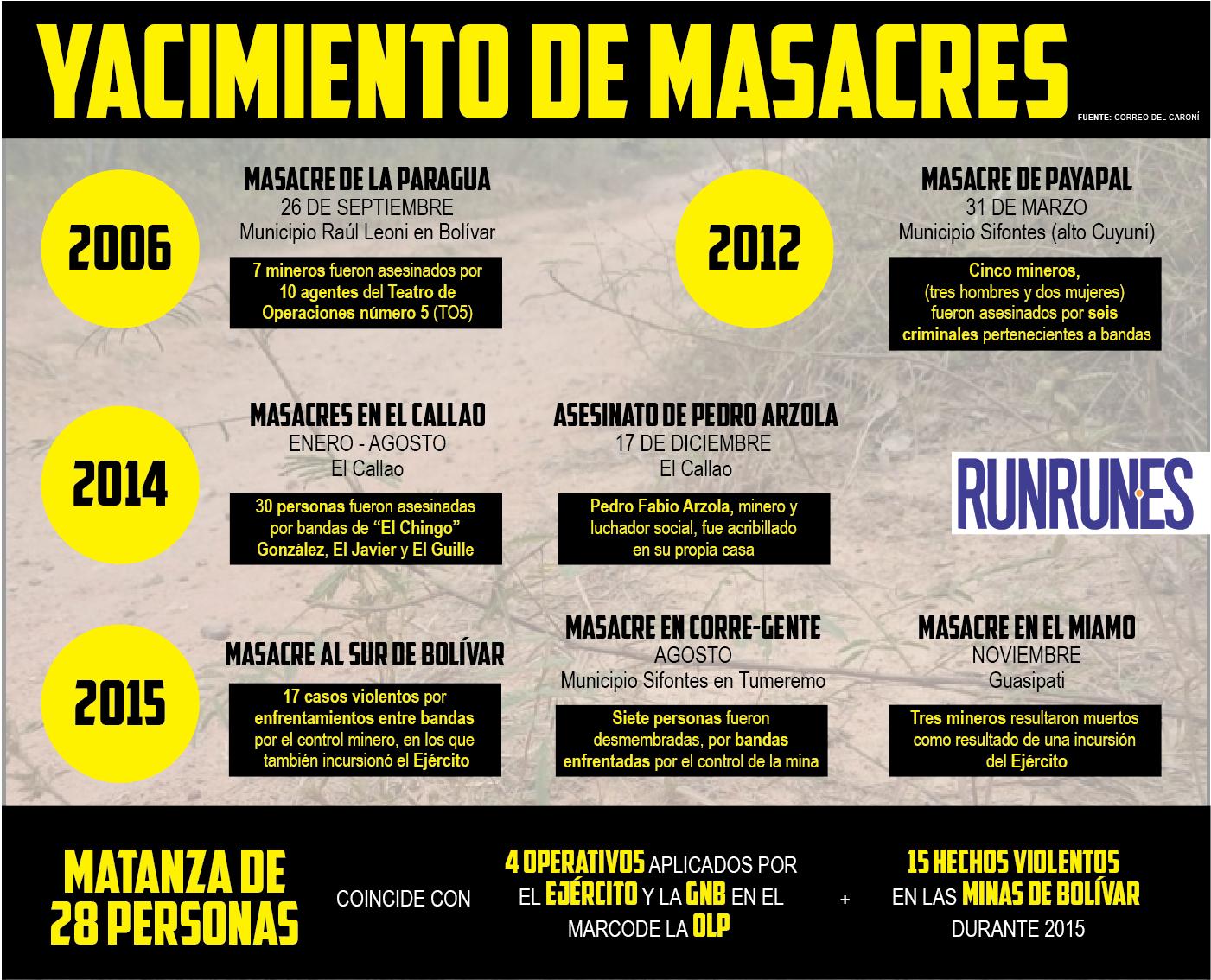 Cronología de Crímenes