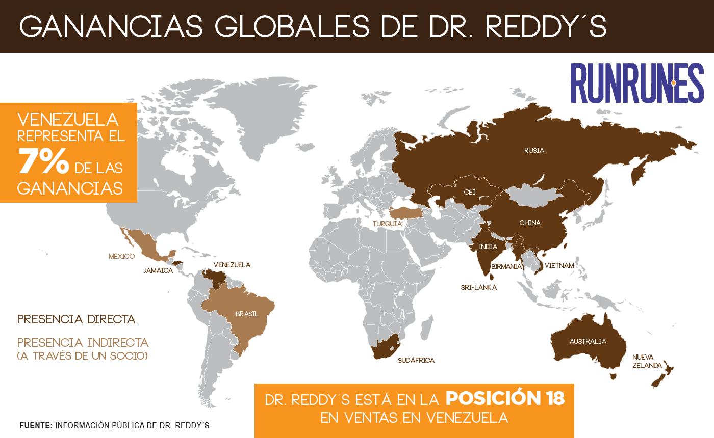 Ganancias Globales