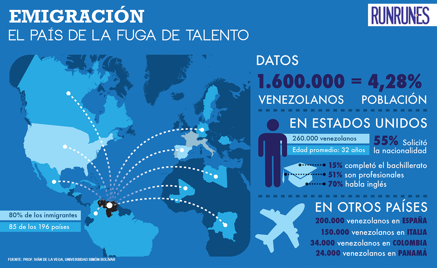 Emigracion-fuente