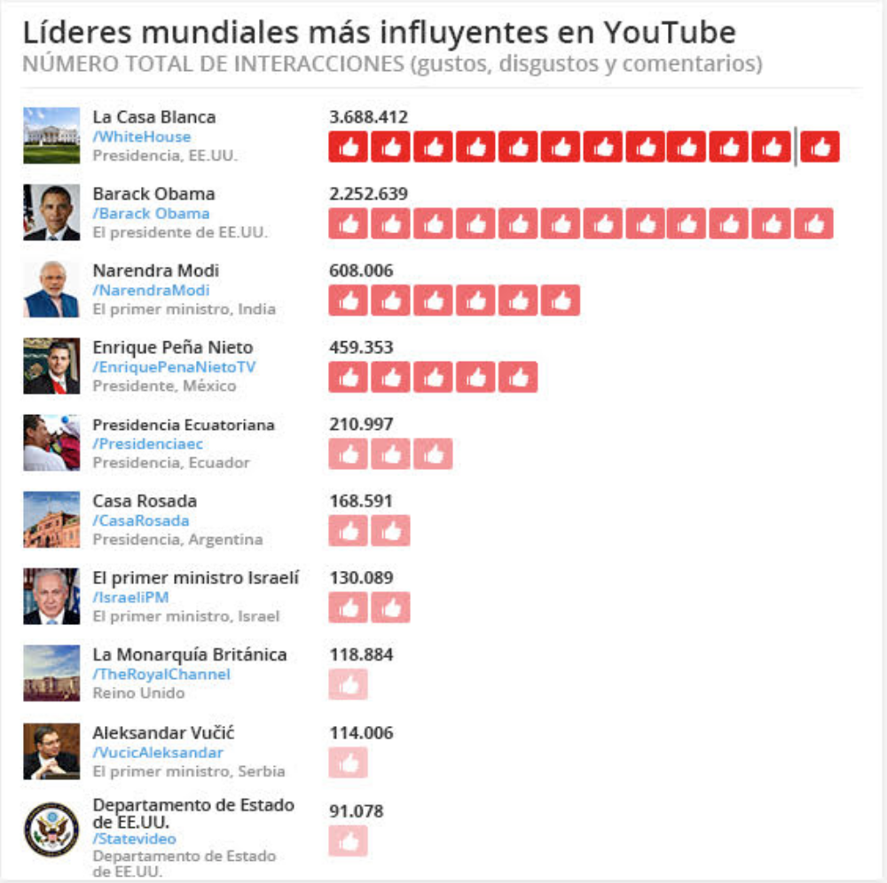 LoMásInfluyenteYoutube