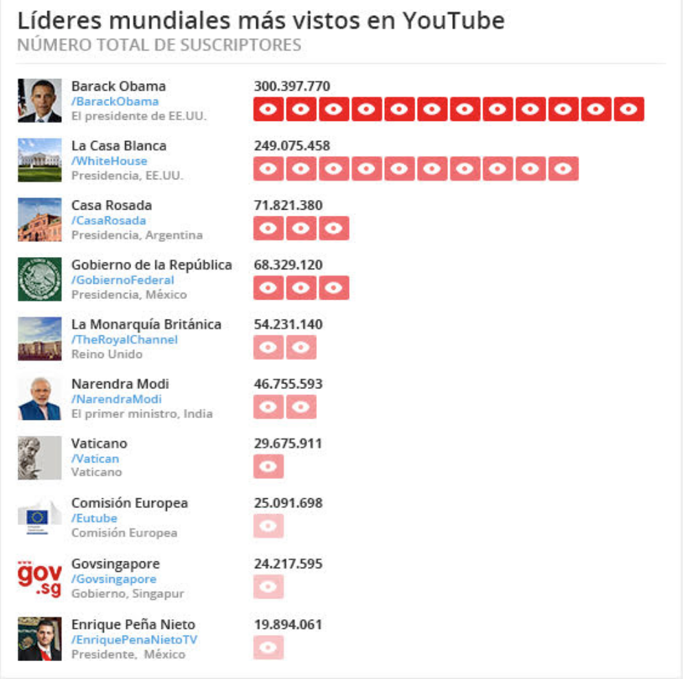 LoMásVistoYoutube