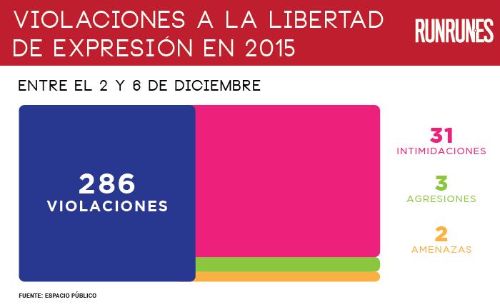Espacio Público registró casi 300 violaciones a la libertad de expresión en 2015