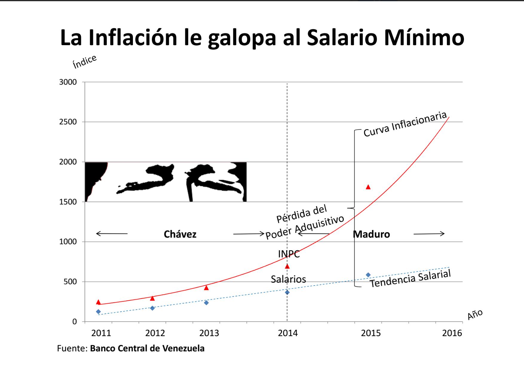 InflaciónVsSalarioMínimo