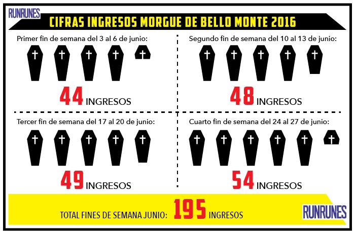 195 cadáveres fueron ingresados en la morgue de Bello Monte durante los fines de semana de junio