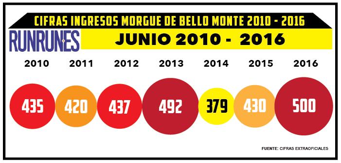 Junio rompió récord de homicidios de los últimos 17 meses