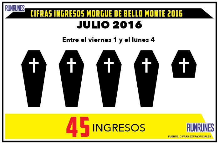 45 cadáveres fueron ingresados en la morgue de Bello Monte el primer fin de semana de julio