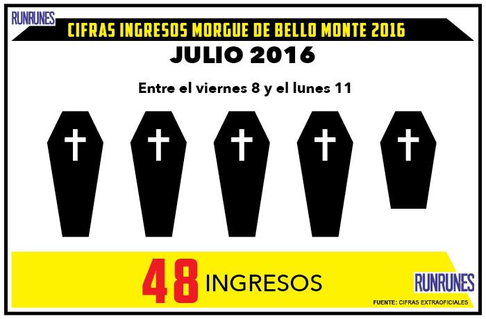 Extraoficial: 48 cadáveres fueron ingresados en la morgue de Bello Monte el segundo fin de semana de julio