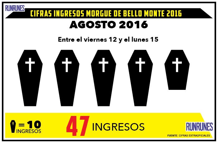 El fin de semana hubo 47 muertes violentas en Caracas