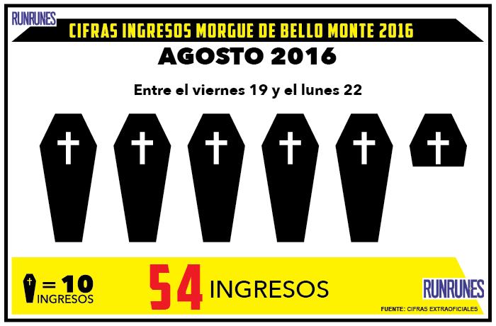 54 cadáveres fueron ingresados en la morgue de Bello Monte el fin de semana