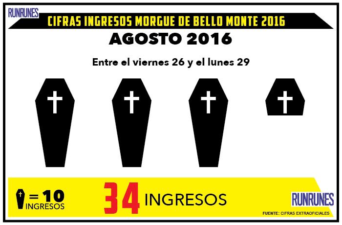 El fin de semana hubo 34 muertes violentas en Caracas