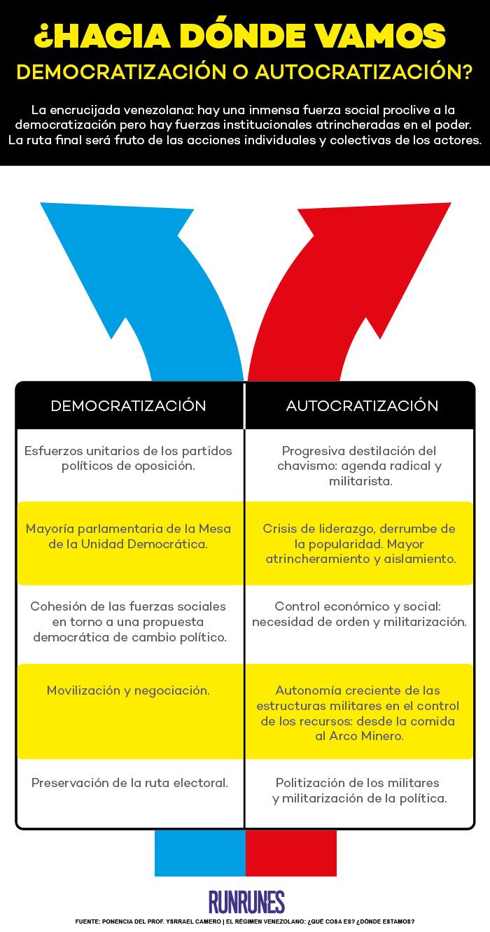 Democracia o autoritarismo