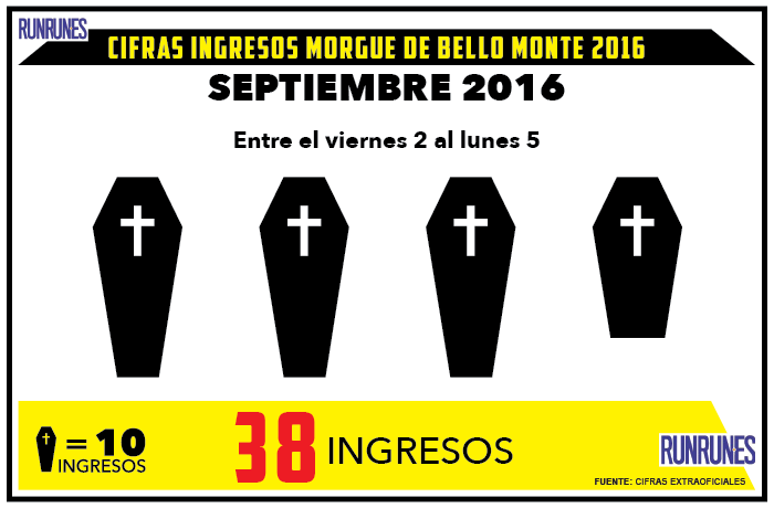 38 cadáveres fueron ingresados el fin de semana en la morgue de Bello Monte