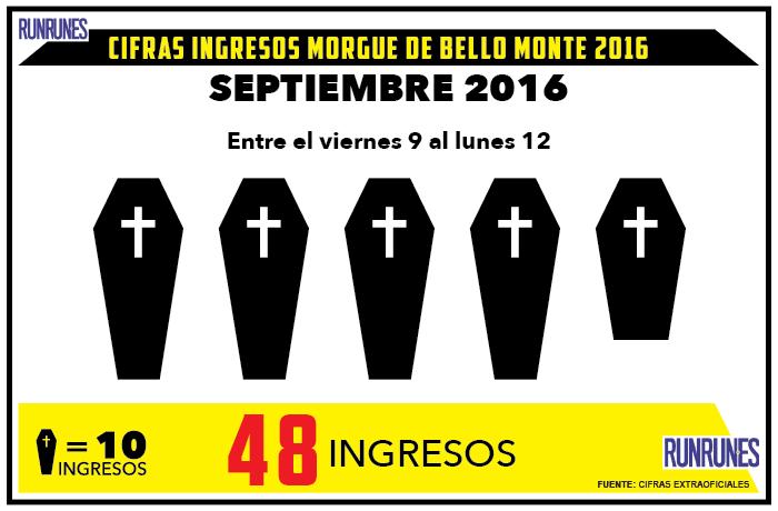 48 cadáveres fueron ingresados en la morgue de Bello Monte el fin de semana