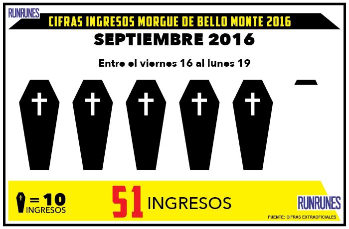 El fin de semana hubo 51 muertes violentas en Caracas