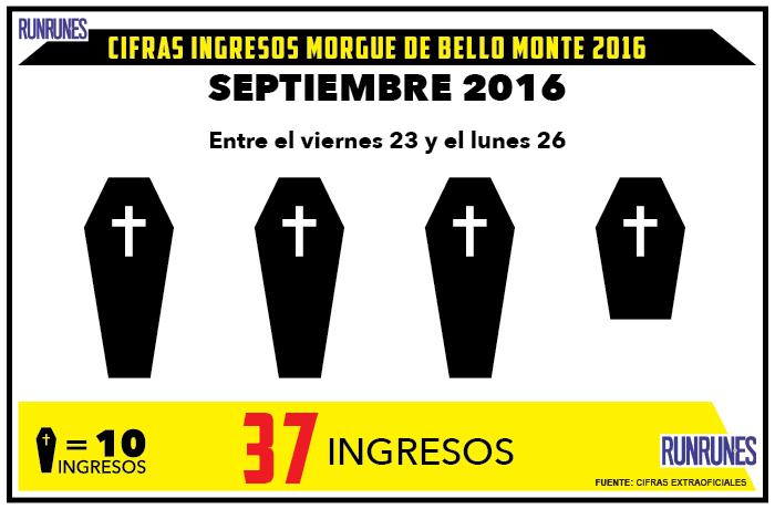 37 cadáveres fueron ingresados en la morgue de Bello Monte el fin de semana