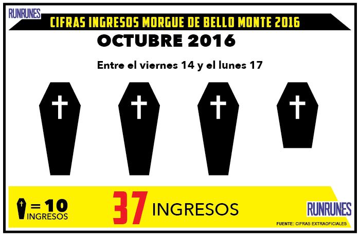 El fin de semana hubo 37 muertes violentas en Caracas