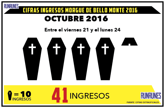 41 cadáveres fueron ingresados en la morgue de Bello Monte el fin de semana