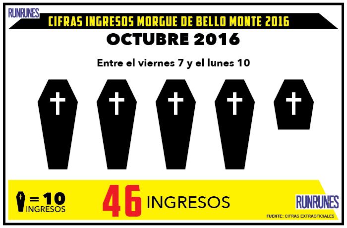 46 cadáveres fueron ingresados en la morgue de Bello Monte el fin de semana