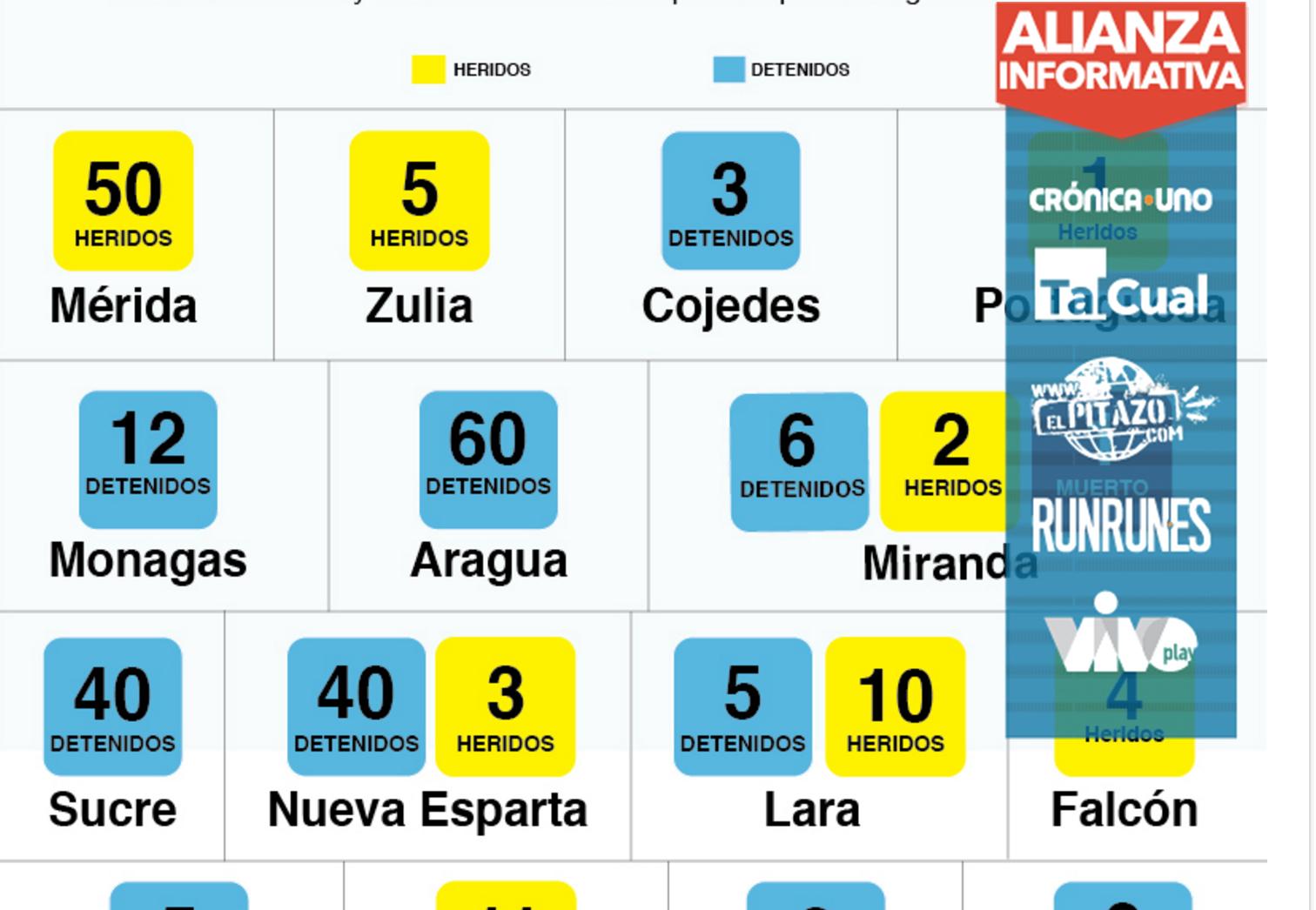 [Infografía] 177 detenidos y 86 heridos durante la Toma de Venezuela