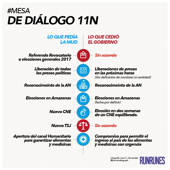 avance-mesa-dialogo