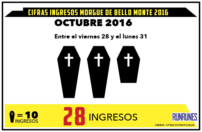 El fin de semana se registraron 28 muertes violentas en Caracas