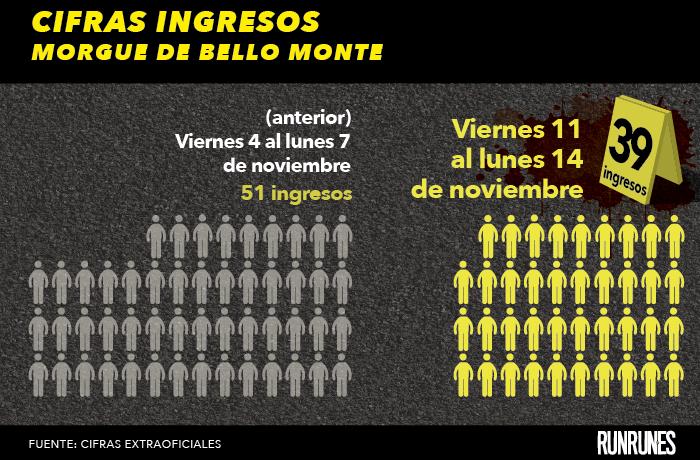 El fin de semana hubo 39 muertes violentas en Caracas