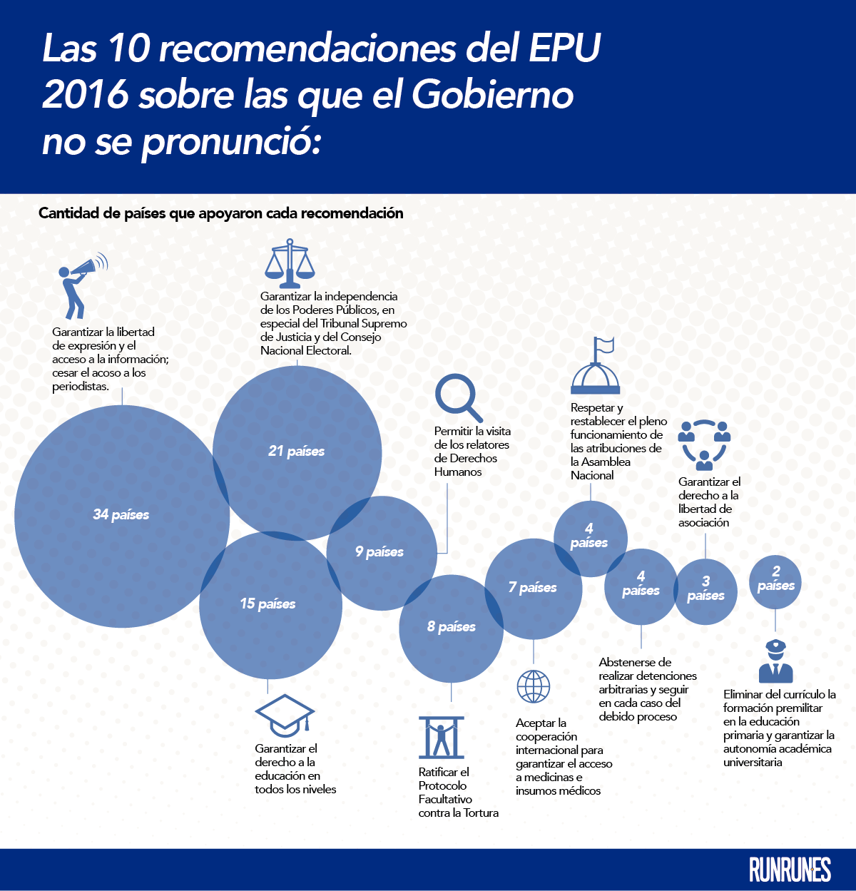 epu-recomendaciones-pendientes
