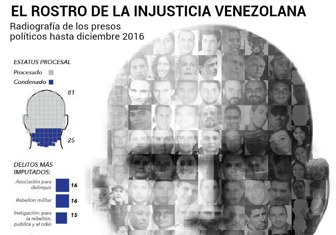 El rostro de la injusticia venezolana: radiografía de los presos políticos