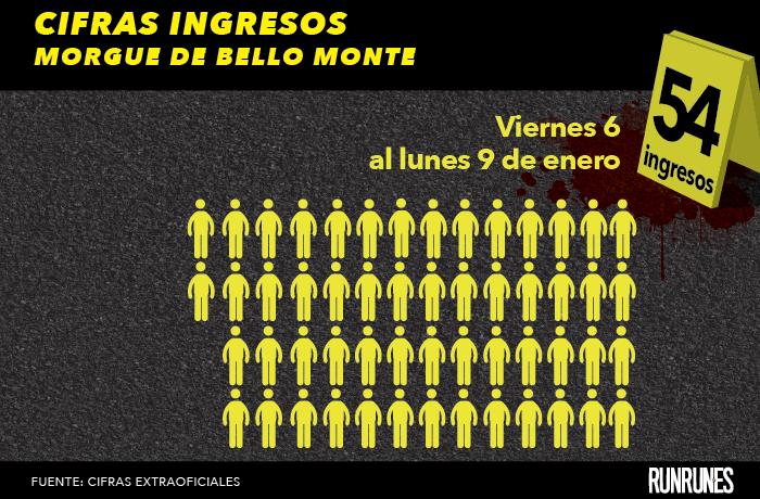 El primer fin de semana del año se registraron 54 muertes violentas en Caracas