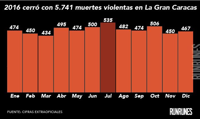 En 2016 se recrudeció la violencia en Caracas y hubo más homicidios que en 2015