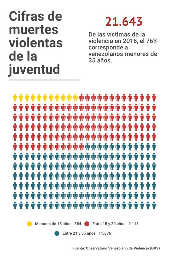 Cifra muertes violentas juventud