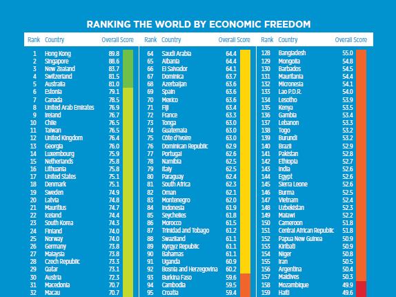 IndexofEconomicFreedom