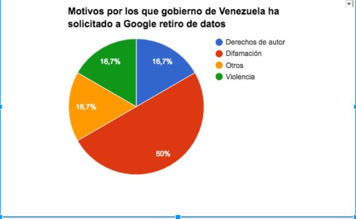 Motivos-solicitudes-retiro-datos-Google-Venezuela