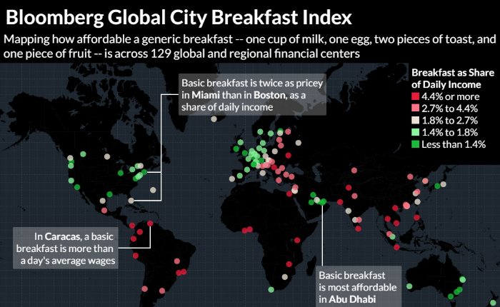 Bloomberg-Global-City-Breakfast-Index-700x430.jpg