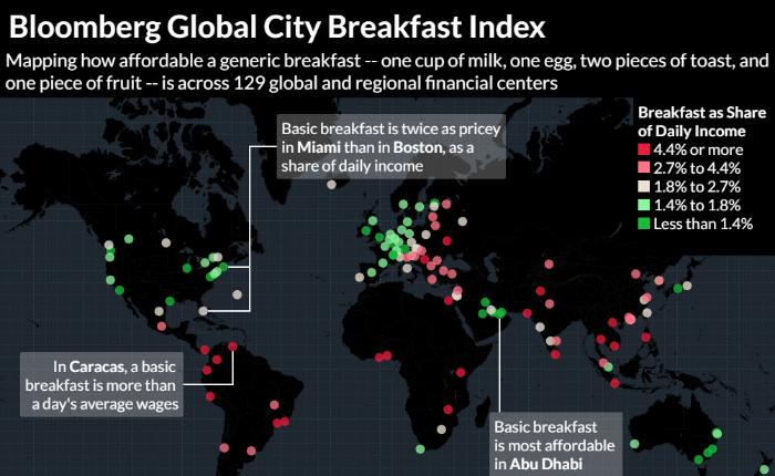 Bloomberg: Venezolanos deben usar 111% de su ganancia diaria para pagar un desayuno