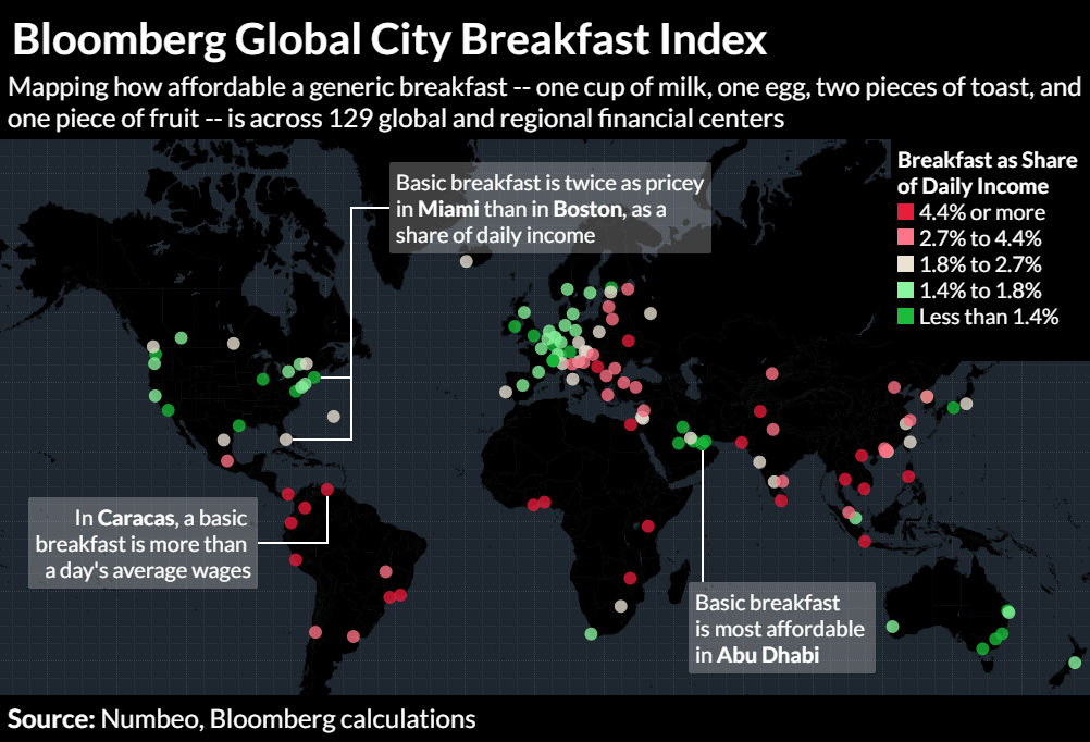 Bloomberg Global City Breakfast Index