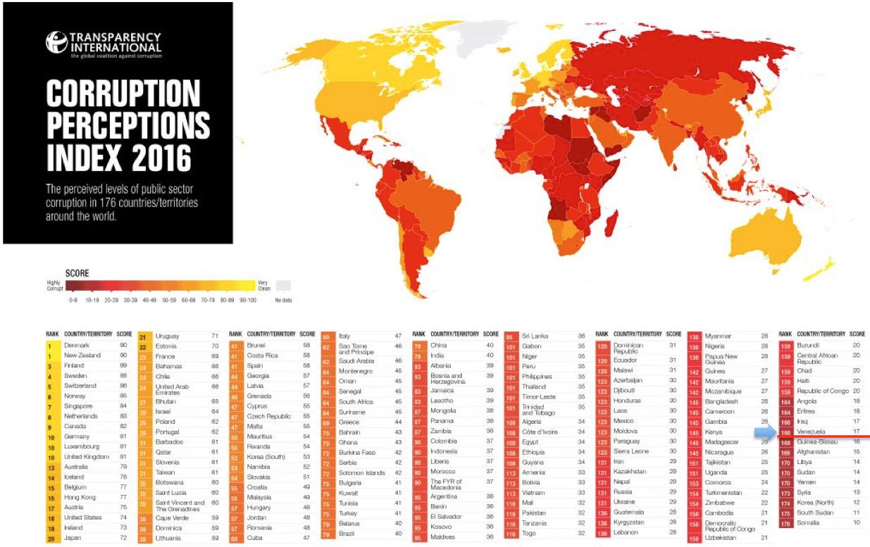 Índice de Corrupción 2016
